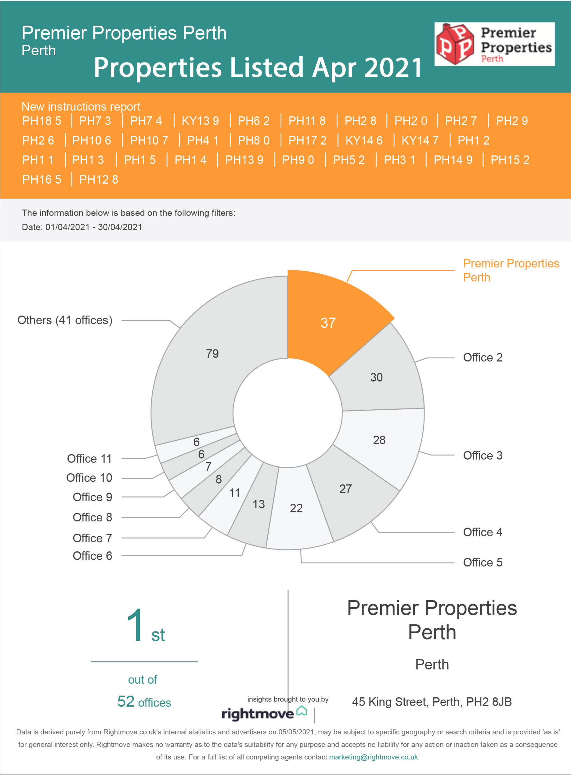 Properties Listed in Perthsire April 2021