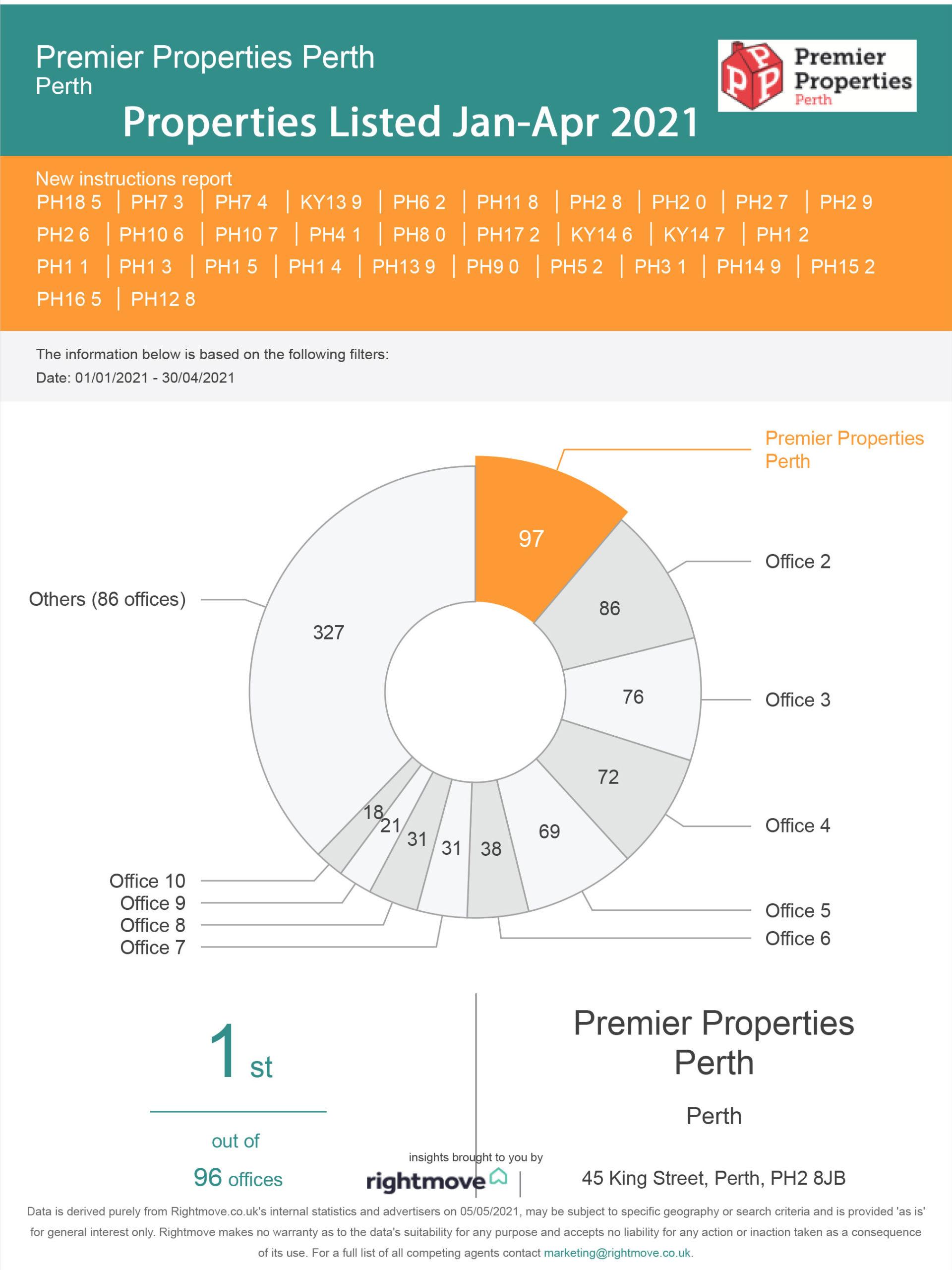 Properties-Listed-in-Perthsire-Jan-April-2021