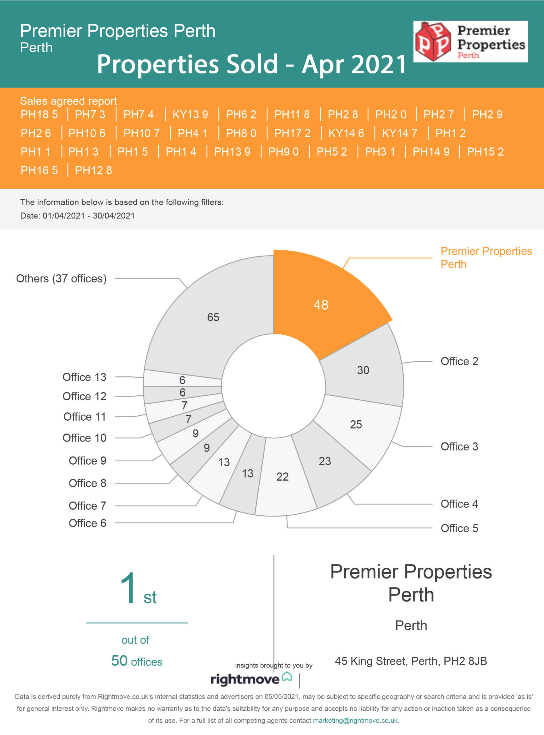 Properties Sold in Perthshire Apr 2021