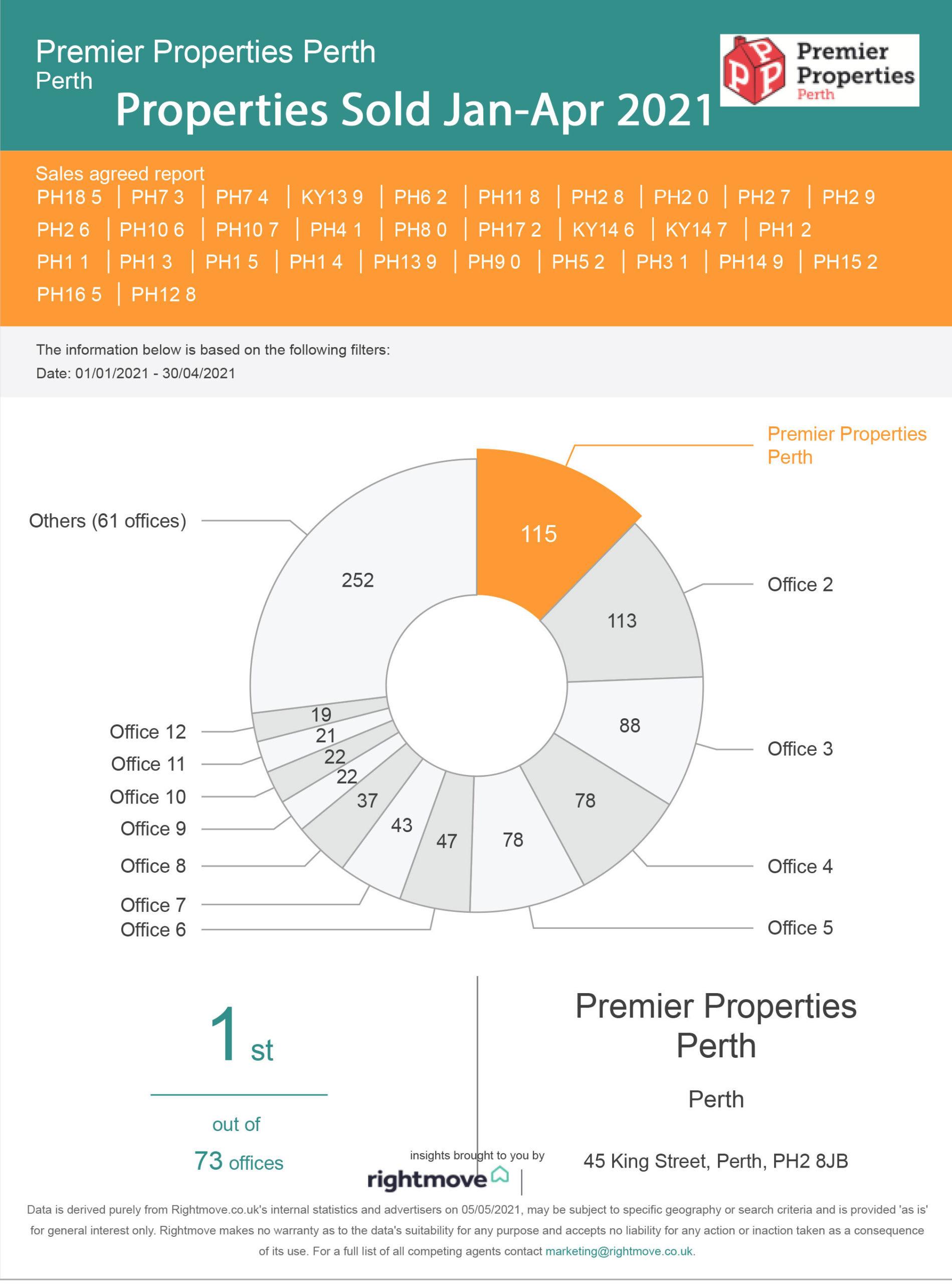 Properties Sold in Perthshire Jan-Apr 2021